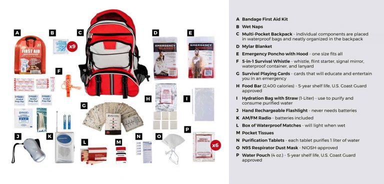 1 Person Kit Details and Information